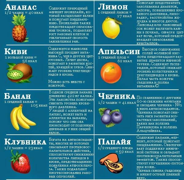 В чем польза или вред лимона для организма? лечебные свойства цитруса
