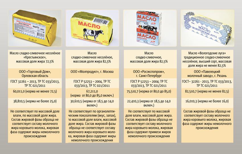 Какое сливочное масло лучше? рейтинг известных марок, требования к продукту и оценка качества